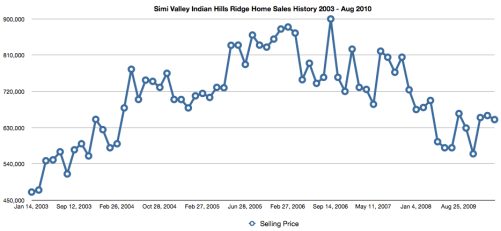 Simi Valley indian Hills Ridge Sales Data Graph