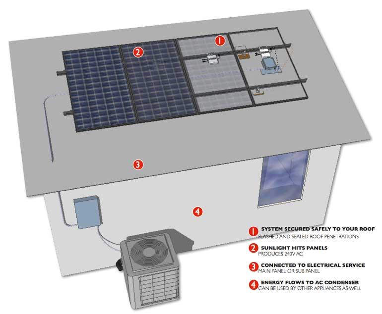 enerpeace_solar_a_c_payback_system