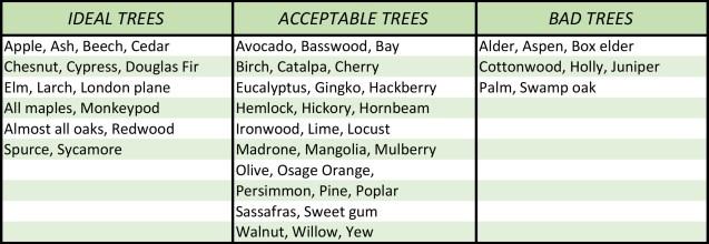TREE---Tree-Selection-Table