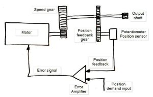 Servo Motor Basics  Wallpaperall
