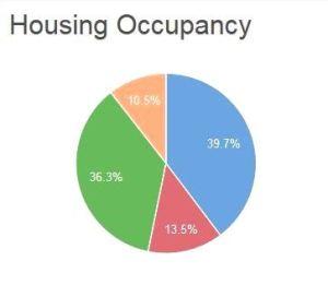 Sandy Springs Zip Code Real Estate Data