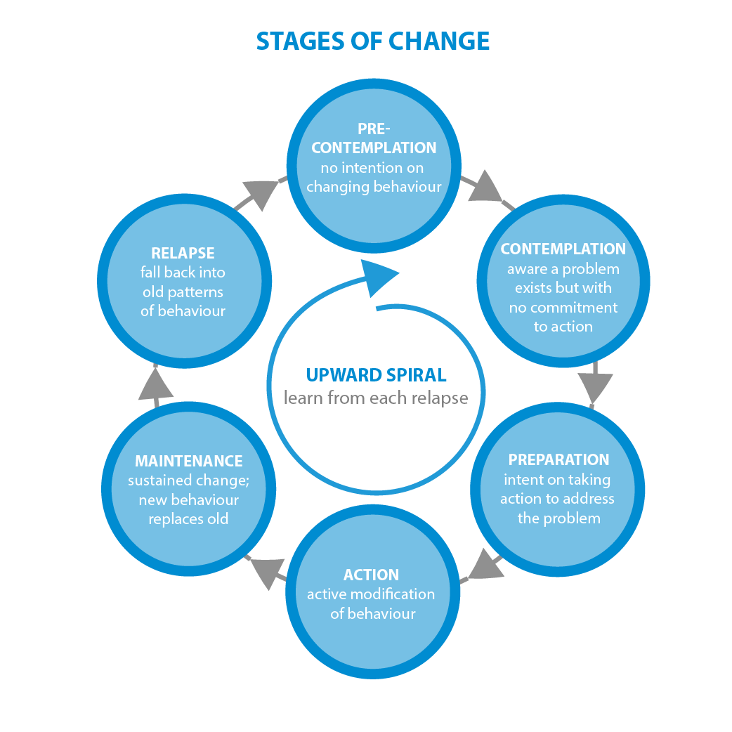 Image result for stages of change model