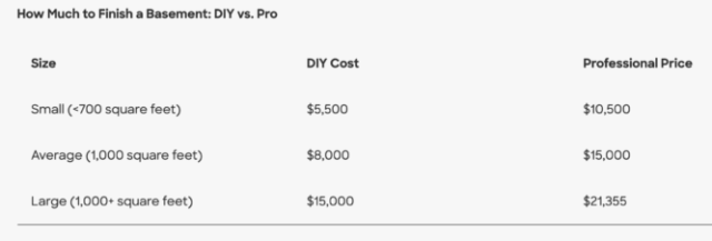 A table showing the average cost of a basement remodel.