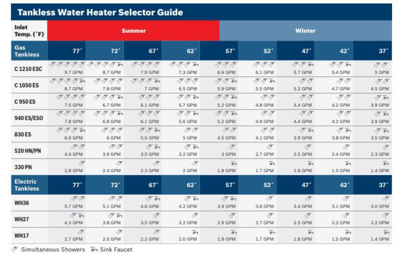 Bosch Tankless Water Heaters' Sizing Guide