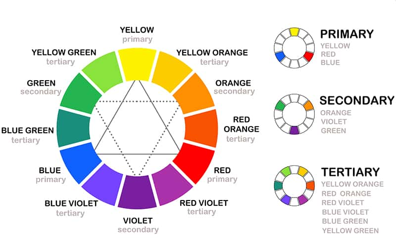graphic about Printable Color Wheel Pdf referred to as Coloration Basic principle Simplified + Cost-free Printable Cheat Sheet!