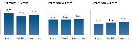 Inakustik Prémium 2×4mm hangfalkábel grafikon