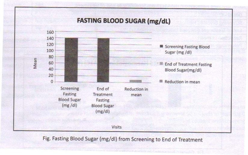 Fasting Blood sugar Levels - Clinical report Homeopathy