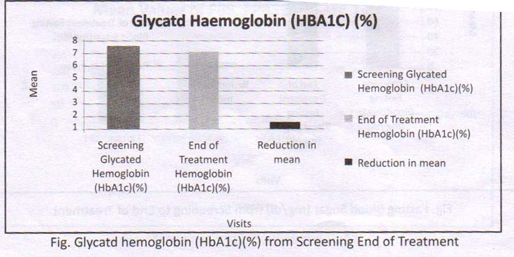 Glycated Haemoglobin HBA1C report