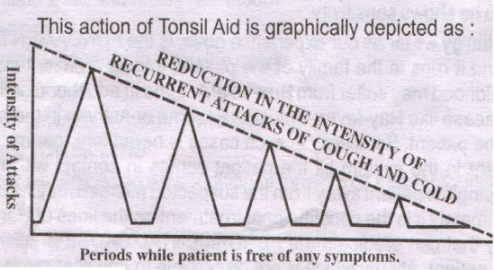 tonsil aid medicine clinical report on tonsillitis treatment