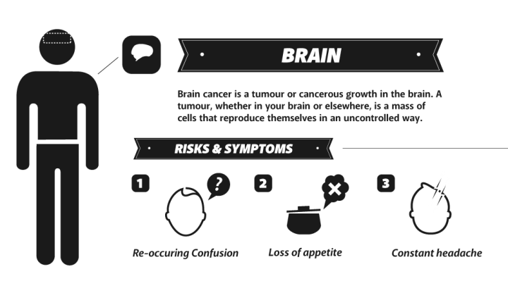 Brain-Cancer-Homeopathy-Treatment