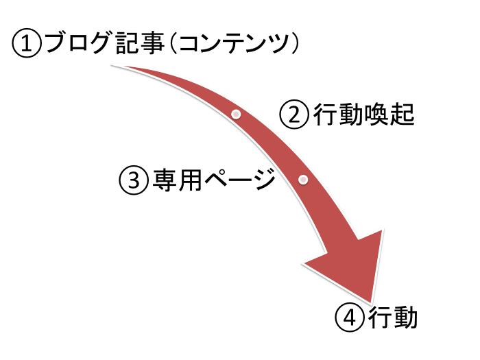 見込み客を獲得するまでの4ステップ