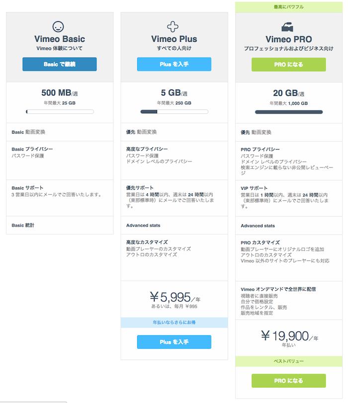 Vimeo料金プラン