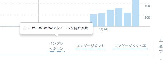 Twitterのツイート分析