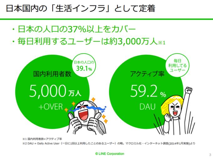 LINEの日本国内のアクティブユーザー数