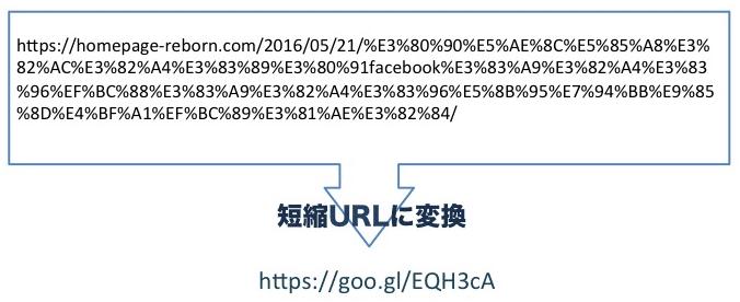 短縮URLとは