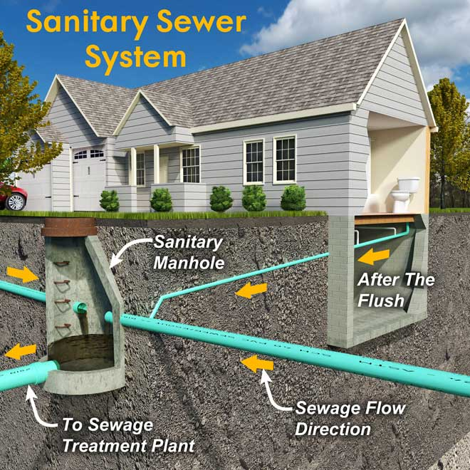 Schematic of a Residential Sewer System