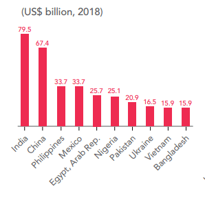 Top Remittance Receiving Countries data graph from World Bank