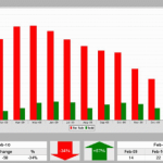 Palo Alto Real Estate Market Update February 2010 – Homes for Sale vs. Homes Sold