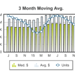 Santa Clara County Market Update – November 2015