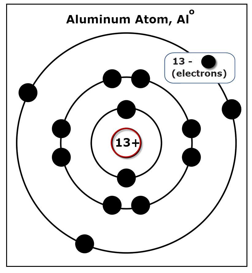 Diagram of an aluminum atom.