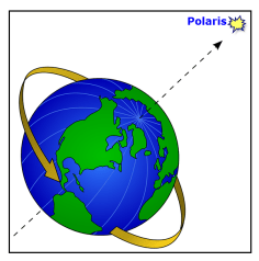 Illustration of Earth rotating counterclockwise with axis pointing toward Polaris.