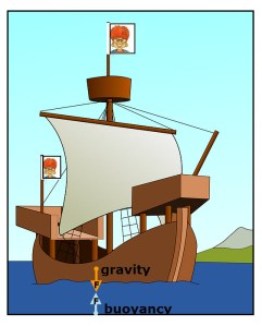 Ship floating with Gravity and Buoyancy Forces Shown.