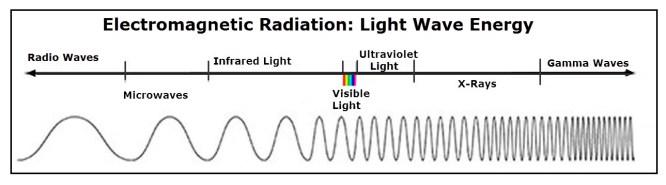 Electromagnetic EM Spectrum