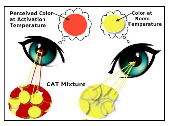 How Temperature Affects the Color of Cat Stickers