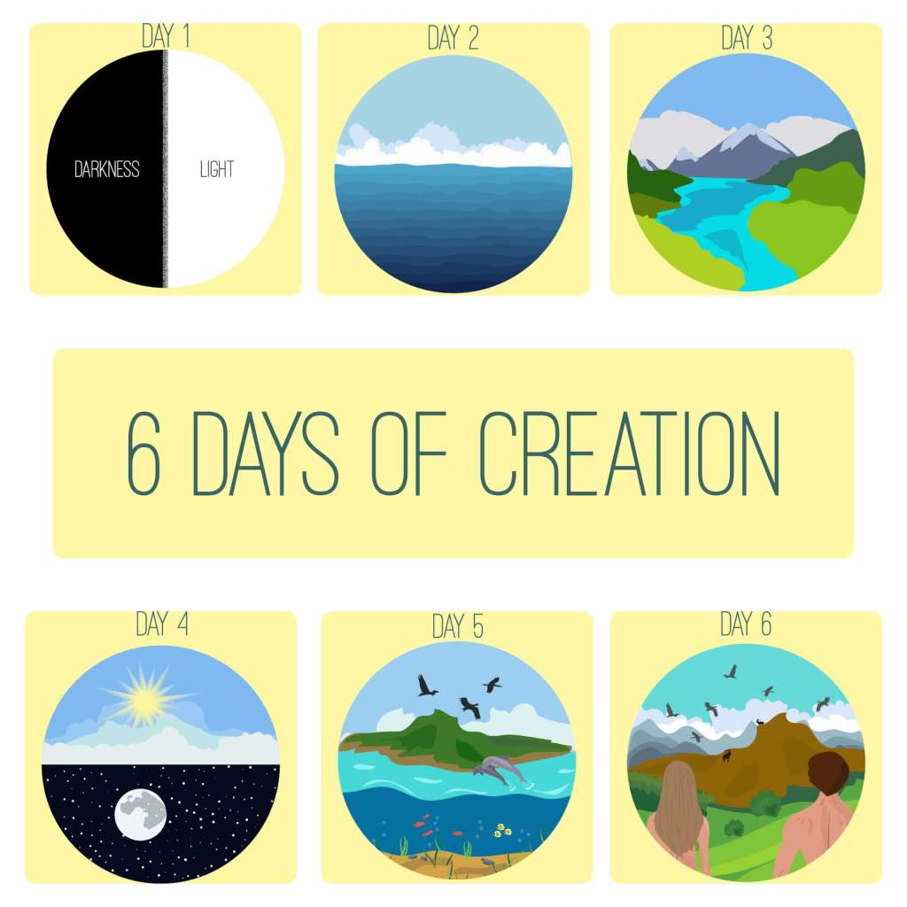 6 Days of Creation Yellow Background 6 circle pictures of each day, Why Don't People Believe in Young Earth Creationism?