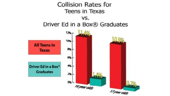 driver-ed-in-a-box