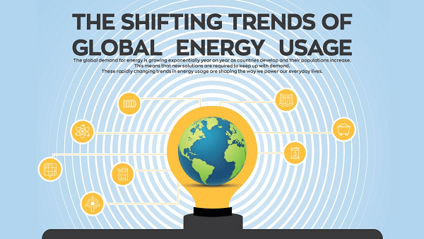 Revealed: Countries That Are Green Energy Trendsetters [Infographic]