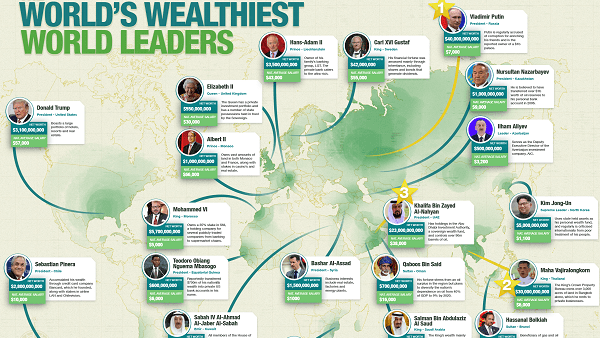 Wage Disparity: The Wealthiest World Leaders vs. The National Average