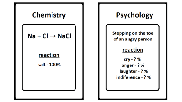 Why Psychology is Pseudoscience