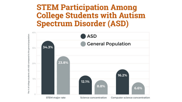 STEM Students with Autism Graph