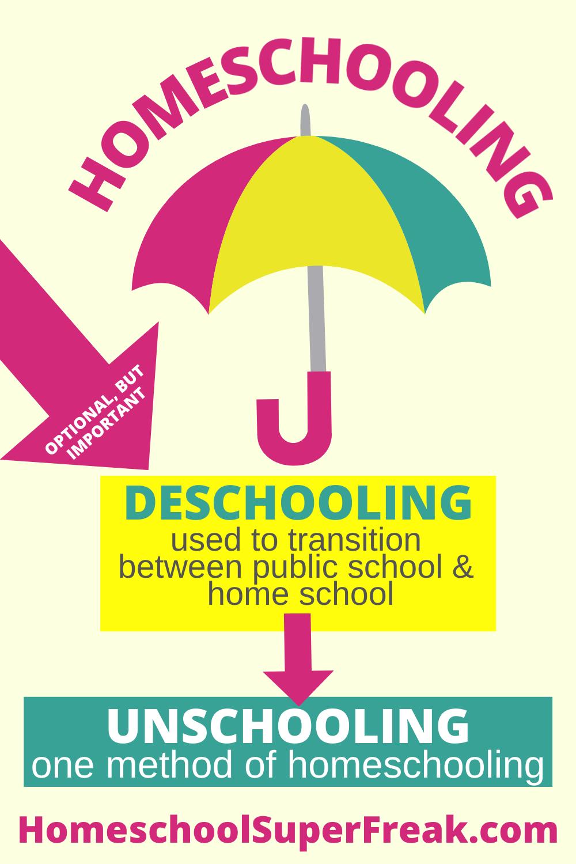 homeschool vs unschool inforgraphic