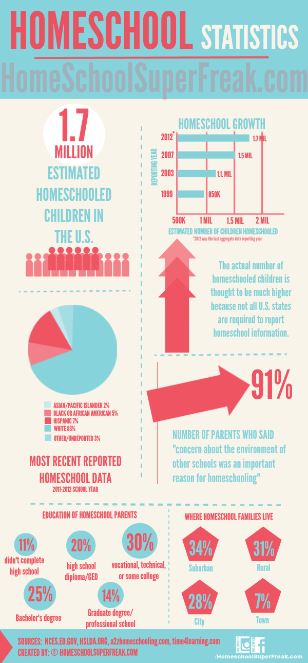 Homeschool Statistics [INFOGRAPHIC]