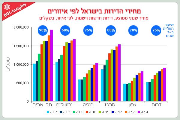 מחירי הדירות בישראל לפי איזורים