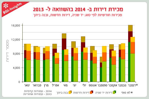 מכירת דירות ב- 2014 בהשוואה ל- 2013