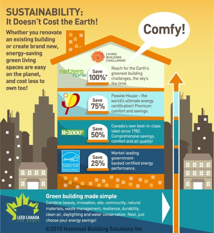 Sustainability It Doesn T Cost The Earth Homesol