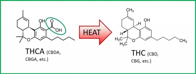A diagram showing how THCA turns into THC when it is heated.