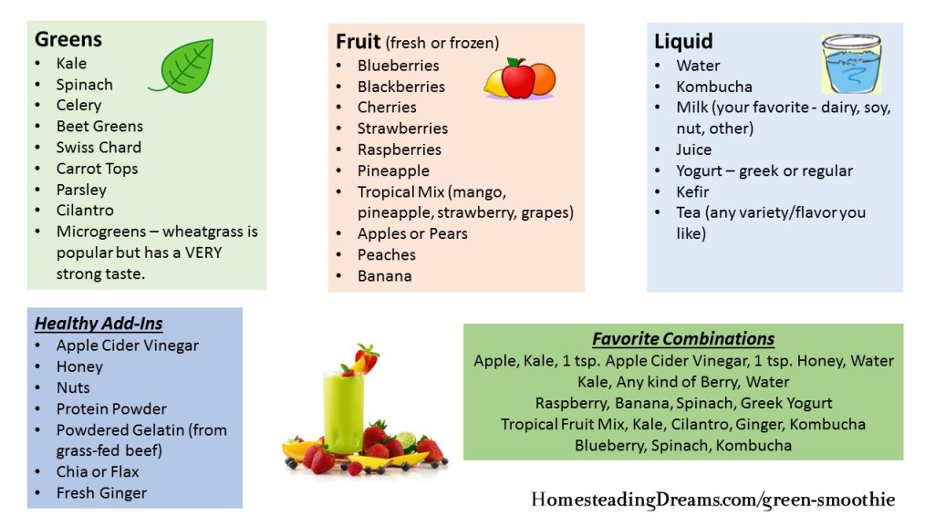 green smoothie chart 2