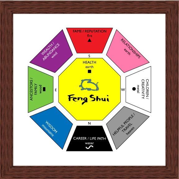 Feng Shui colours