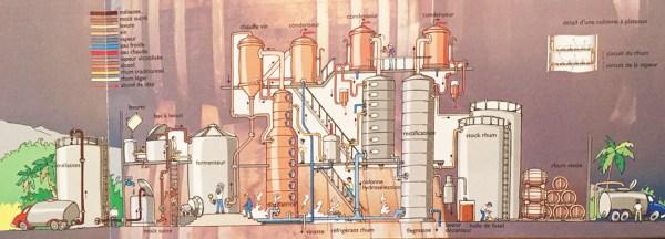 Distillerie Savanna île de La Réunion