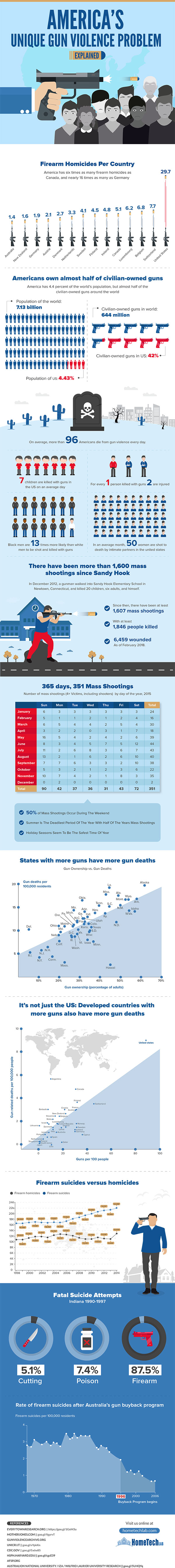 America's Gun Violence Problem Statistics facts