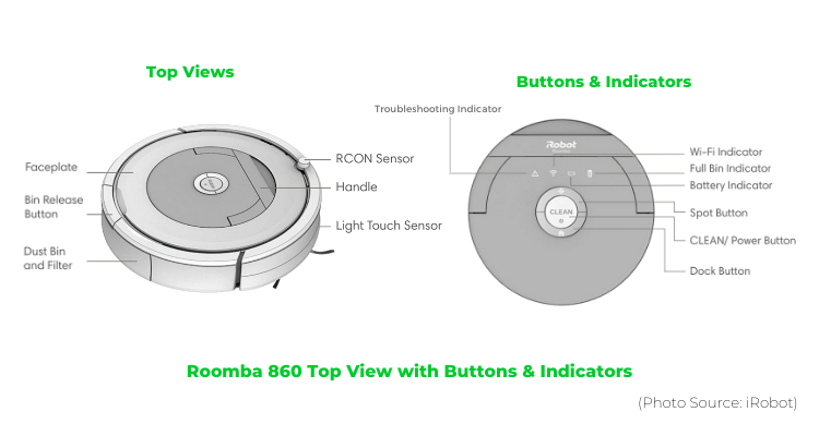 Roomba 860 Top View with Buttons & Indicators