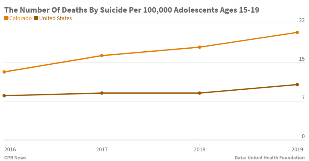 Colorado Reports 58% Increase in Teen Suicide Over Three Year Period