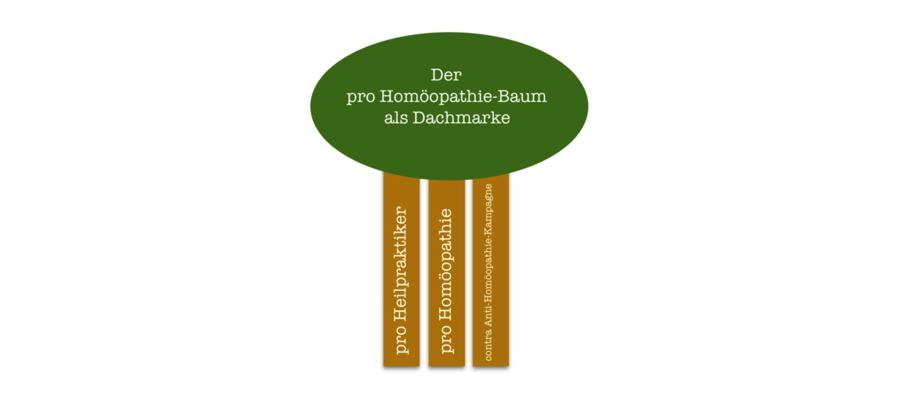 baum homöopathie heilpraktiker