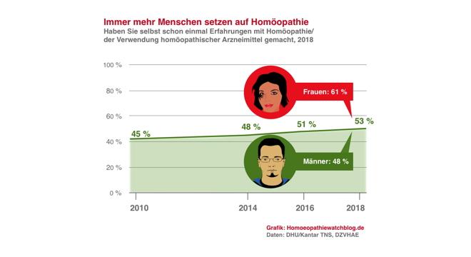 homöopathie grafik
