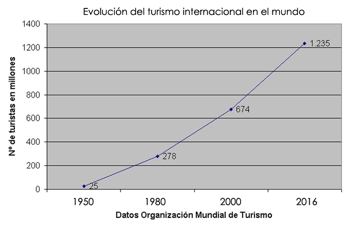 Evolución turismo internacional