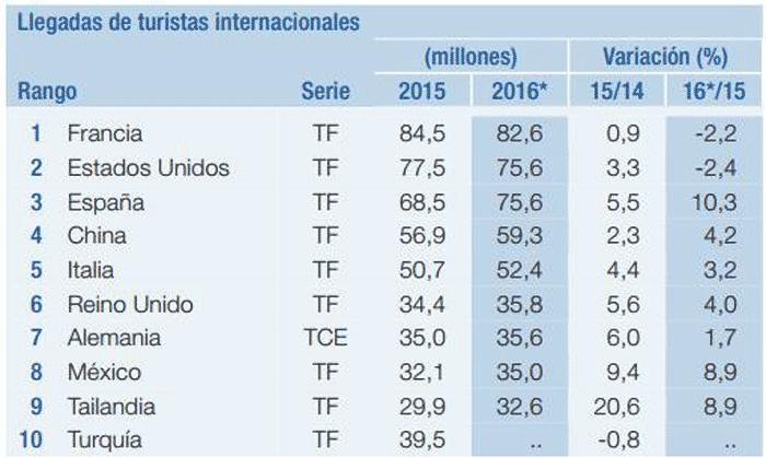Países más visitados del mundo